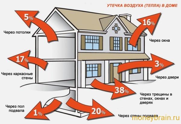 Как экономить тепло в доме